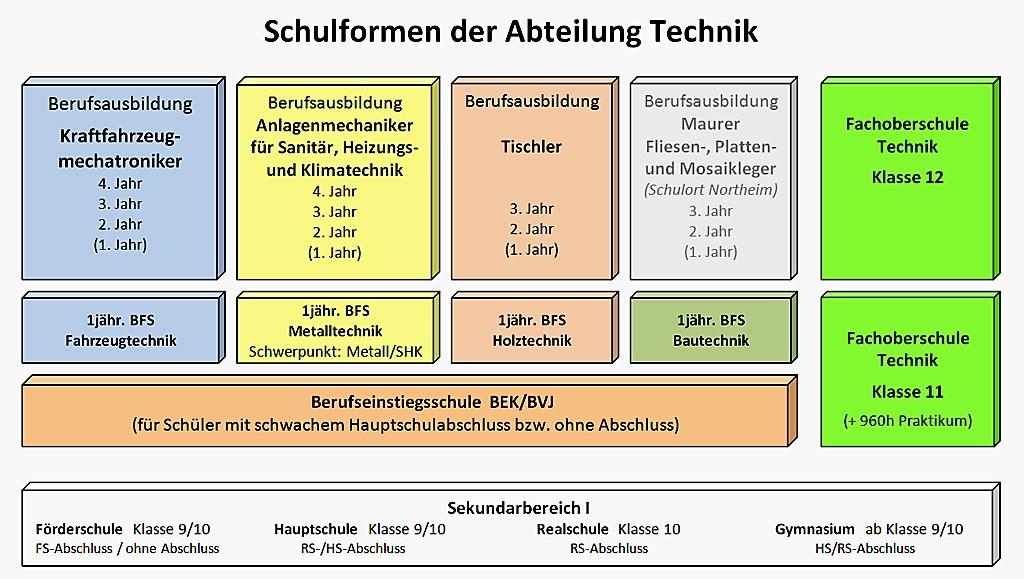 Schulformen Abt-Technik_2015